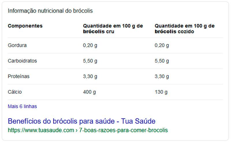 tabela Featured Snippets: Conquiste a posição zero nas buscas do Google
