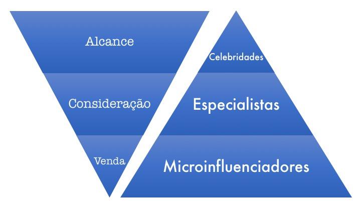 funil-conversao-piramide-influencia O poder dos Microinfluenciadores na Comunicação Digital